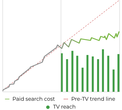 Paid search costs