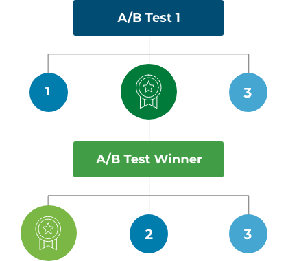 A/B testing results