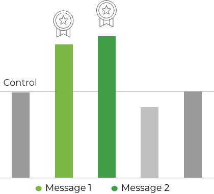 Messaging pretest results